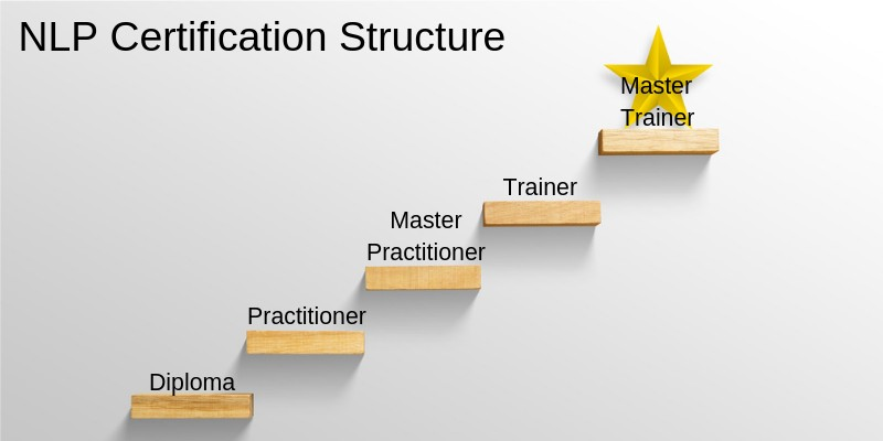 NLP Certification Structure